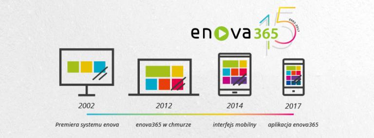 Oprogramowanie enova365 firmy Soneta ma już 15 lat